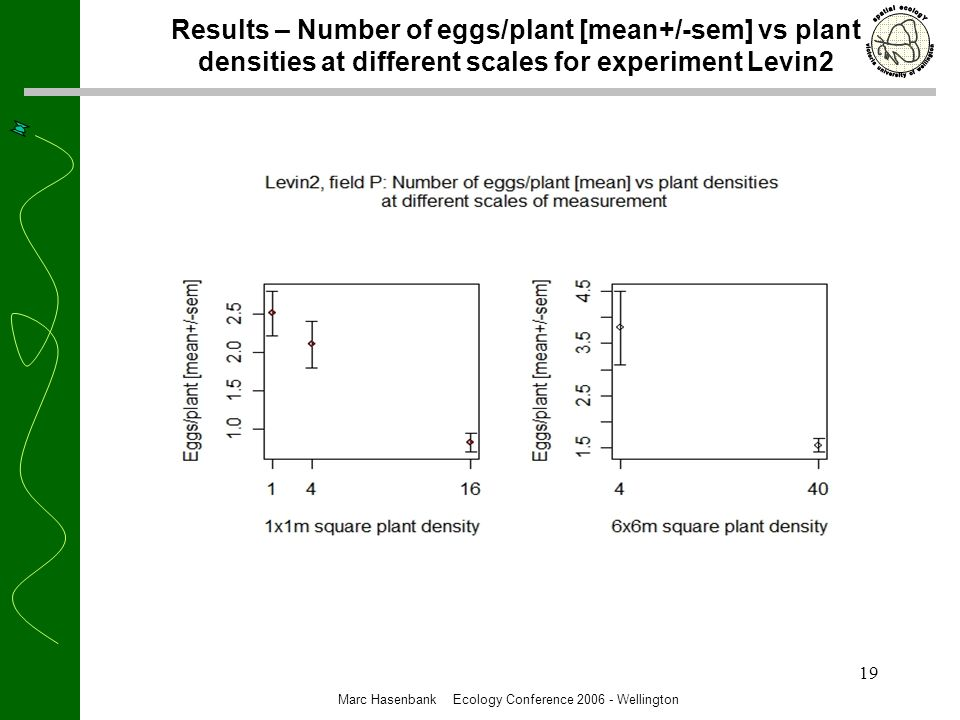 19 Results – Number of eggs/plant [mean+/-sem] vs plant densities at different scales for experiment Levin2 Marc Hasenbank Ecology Conference 2006 - Wellington