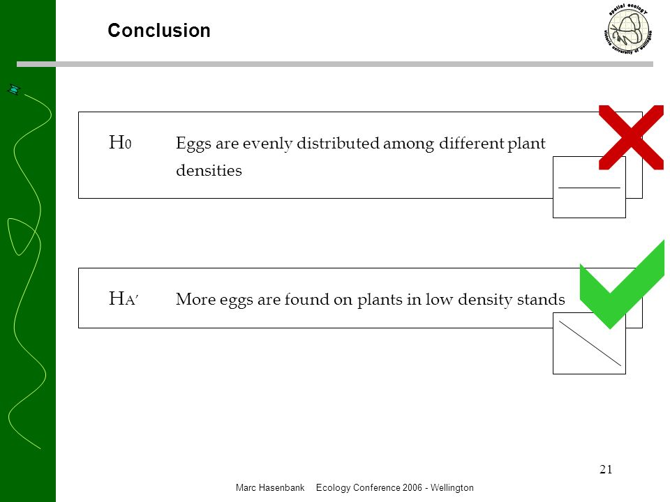 21 Conclusion Marc Hasenbank Ecology Conference 2006 - Wellington H 0 Eggs are evenly distributed among different plant densities H A More eggs are found on plants in low density stands
