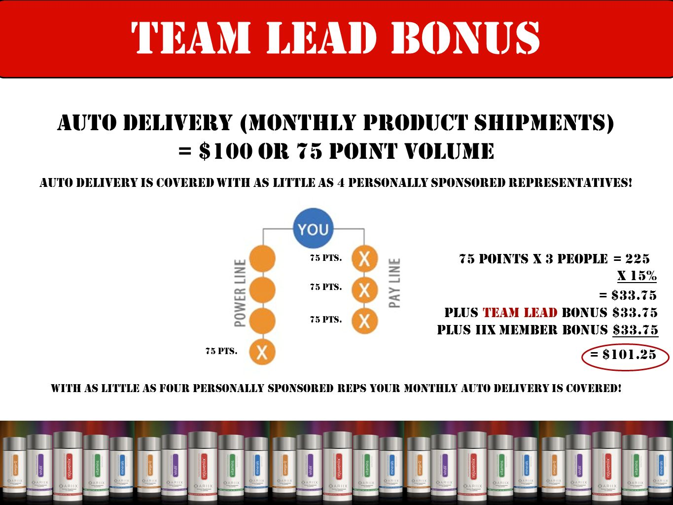 Auto Delivery (monthly product shipments) = $100 or 75 point volume Auto Delivery Is Covered With As Little As 4 Personally Sponsored Representatives.