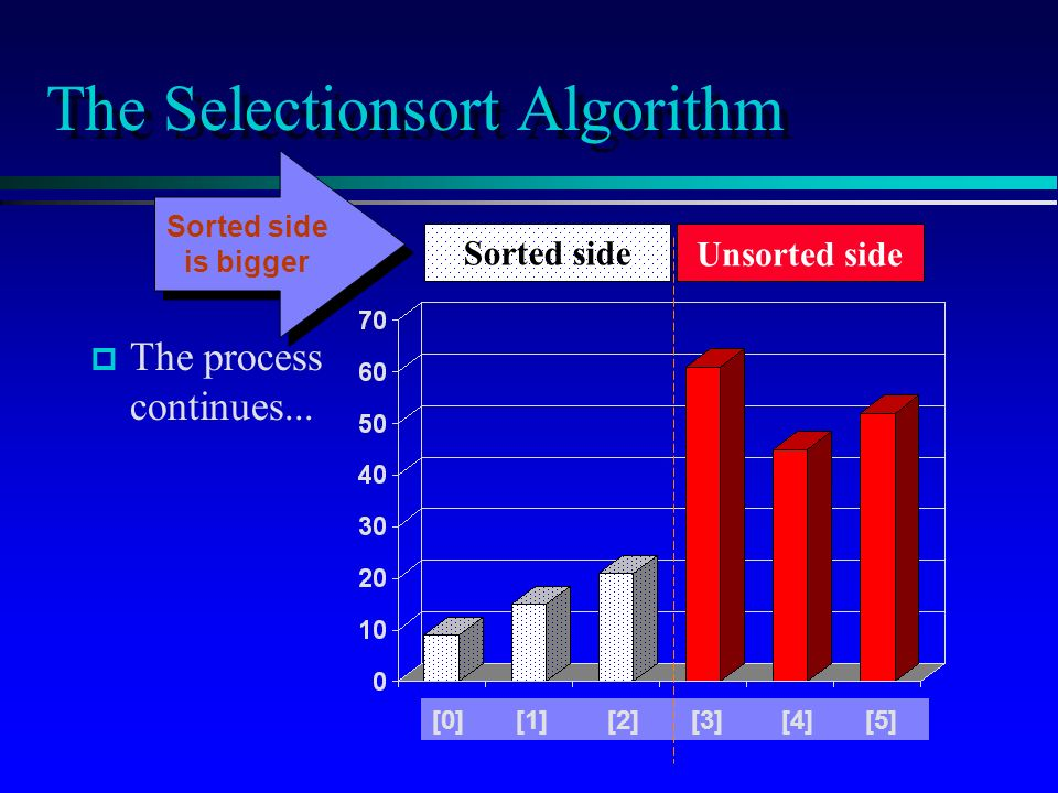 The Selectionsort Algorithm p p The process continues...
