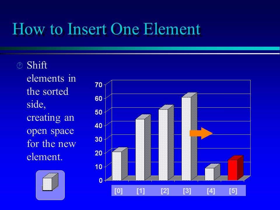 How to Insert One Element · · Shift elements in the sorted side, creating an open space for the new element.