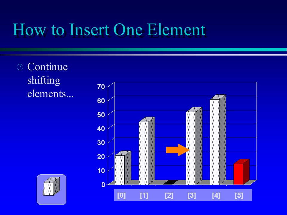 How to Insert One Element · · Continue shifting elements... [0] [1] [2] [3] [4] [5]