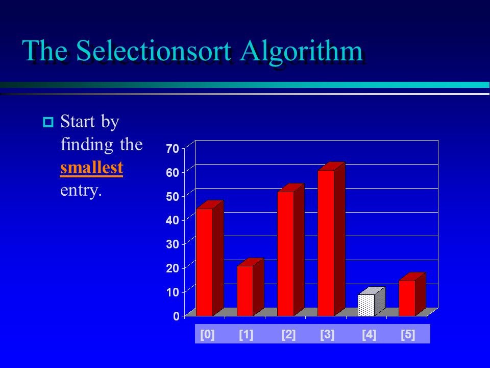 The Selectionsort Algorithm p p Start by finding the smallest entry. [0] [1] [2] [3] [4] [5]