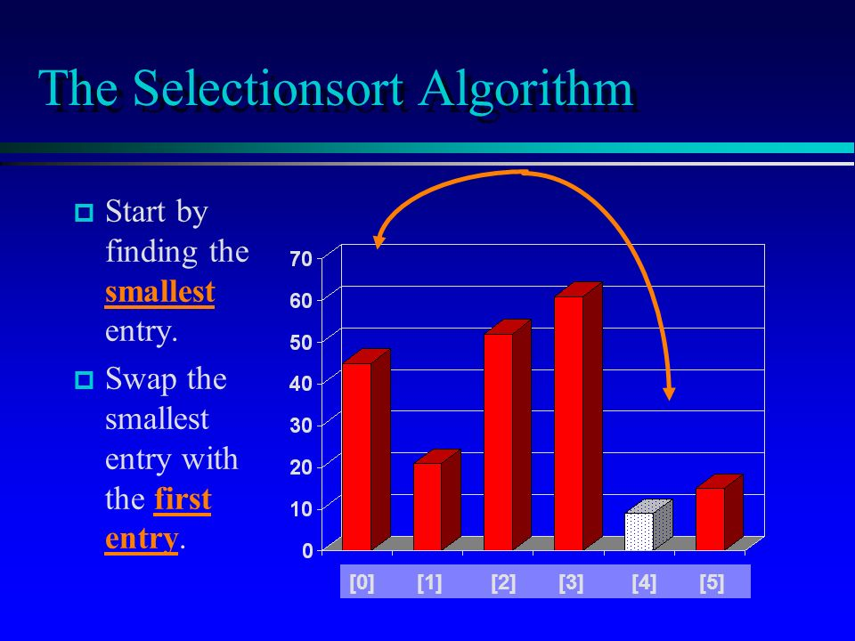 The Selectionsort Algorithm p p Start by finding the smallest entry.