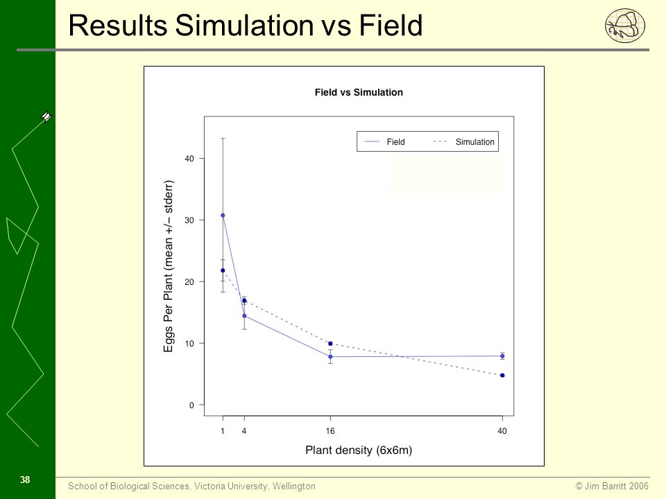 © Jim Barritt 2006School of Biological Sciences, Victoria University, Wellington 37 Results Simulation vs Field