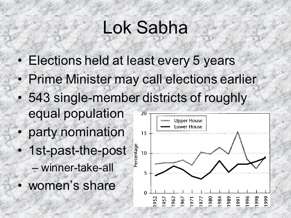 Lok Sabha Elections held at least every 5 years Prime Minister may call elections earlier 543 single-member districts of roughly equal population party nomination 1st-past-the-post –winner-take-all womens share