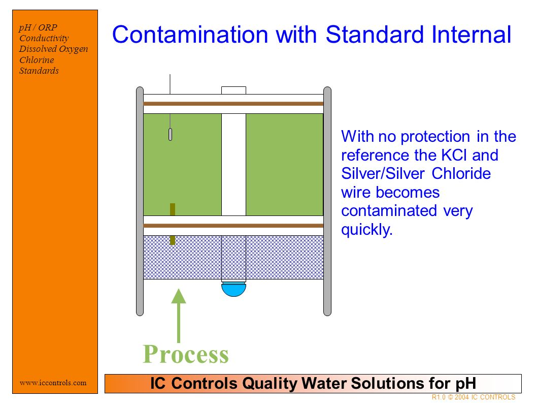 IC Controls Quality Water Solutions for pH   pH / ORP Conductivity Dissolved Oxygen Chlorine Standards R1.0 © 2004 IC CONTROLS Process With no protection in the reference the KCl and Silver/Silver Chloride wire becomes contaminated very quickly.