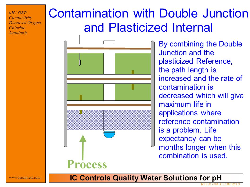 IC Controls Quality Water Solutions for pH   pH / ORP Conductivity Dissolved Oxygen Chlorine Standards R1.0 © 2004 IC CONTROLS Process By combining the Double Junction and the plasticized Reference, the path length is increased and the rate of contamination is decreased which will give maximum life in applications where reference contamination is a problem.