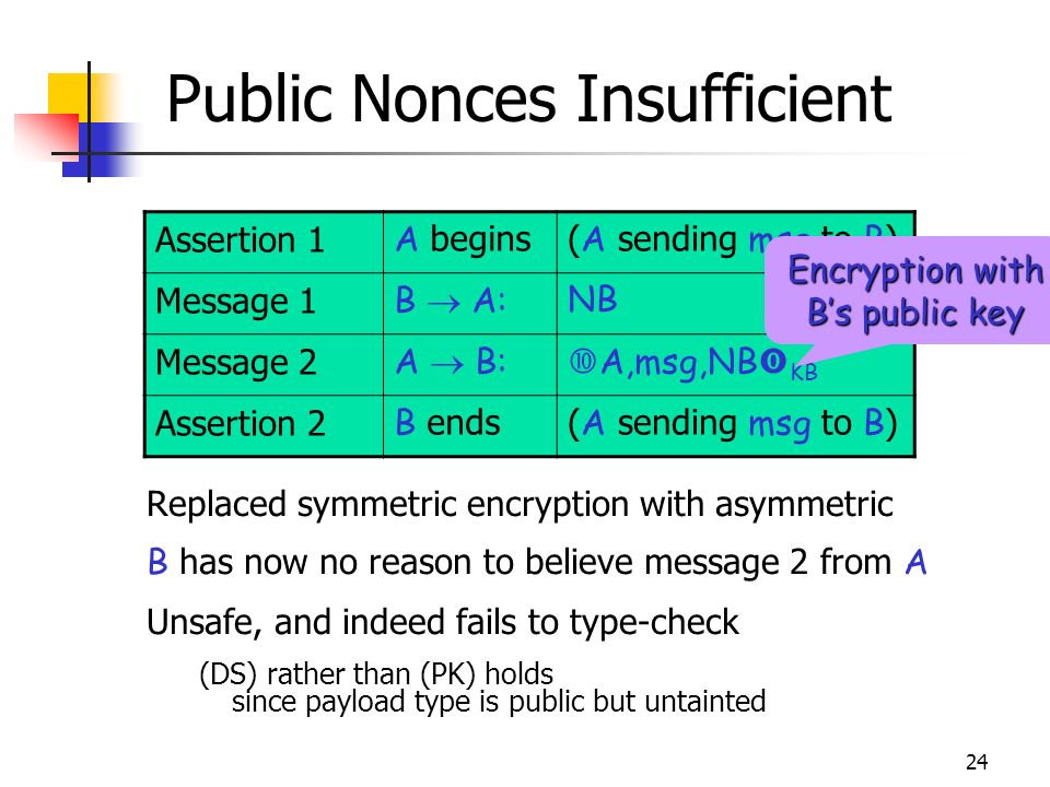 24 Public Nonces Insufficient Replaced symmetric encryption with asymmetric B has now no reason to believe message 2 from A Unsafe, and indeed fails to type-check (DS) rather than (PK) holds since payload type is public but untainted Assertion 1 A begins( A sending msg to B ) Message 1 B A:NB Message 2 A B: A,msg,NB KB Assertion 2 B ends( A sending msg to B ) Encryption with Bs public key