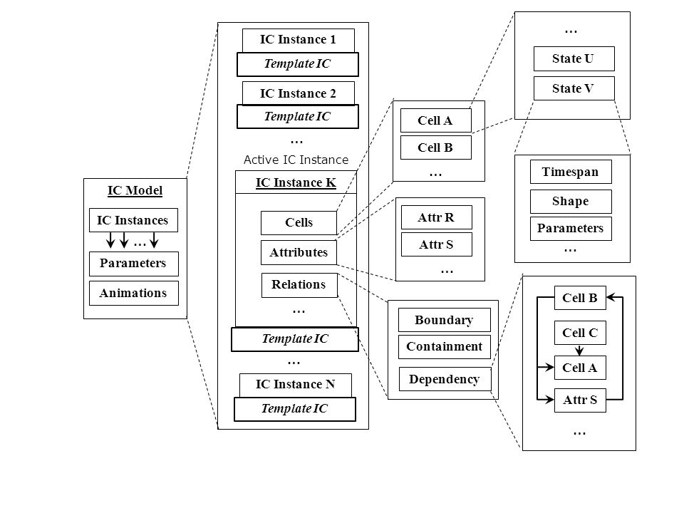 IC Model Cells Attributes IC Instance 1 IC Instance 2 … … Active IC Instance Cell B Cell A Cell C Attr S IC Instance K Relations Cell A Cell B … Attr R Attr S … State V … IC Instances Parameters Animations … State U Boundary Containment Dependency Template IC IC Instance N Template IC … … Shape Parameters … Timespan