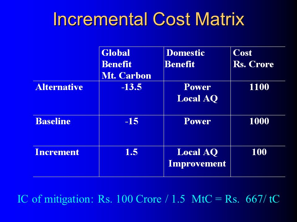 Example: Climate Change (Costs/ emissions during the project life cycle) l Baseline: Coal-fired power station with Conventional Boiler (33% efficiency) Cost: Rs.