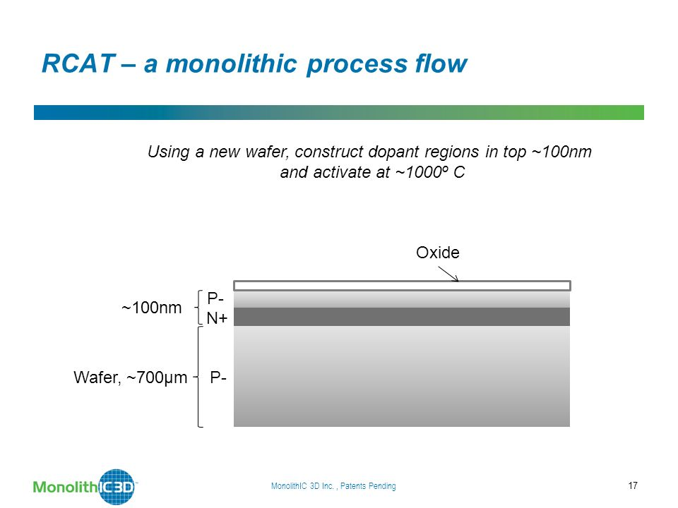 RCAT – a monolithic process flow MonolithIC 3D Inc., Patents Pending 17 Wafer, ~700µm ~100nm P- N+ P- Using a new wafer, construct dopant regions in top ~100nm and activate at ~1000º C Oxide