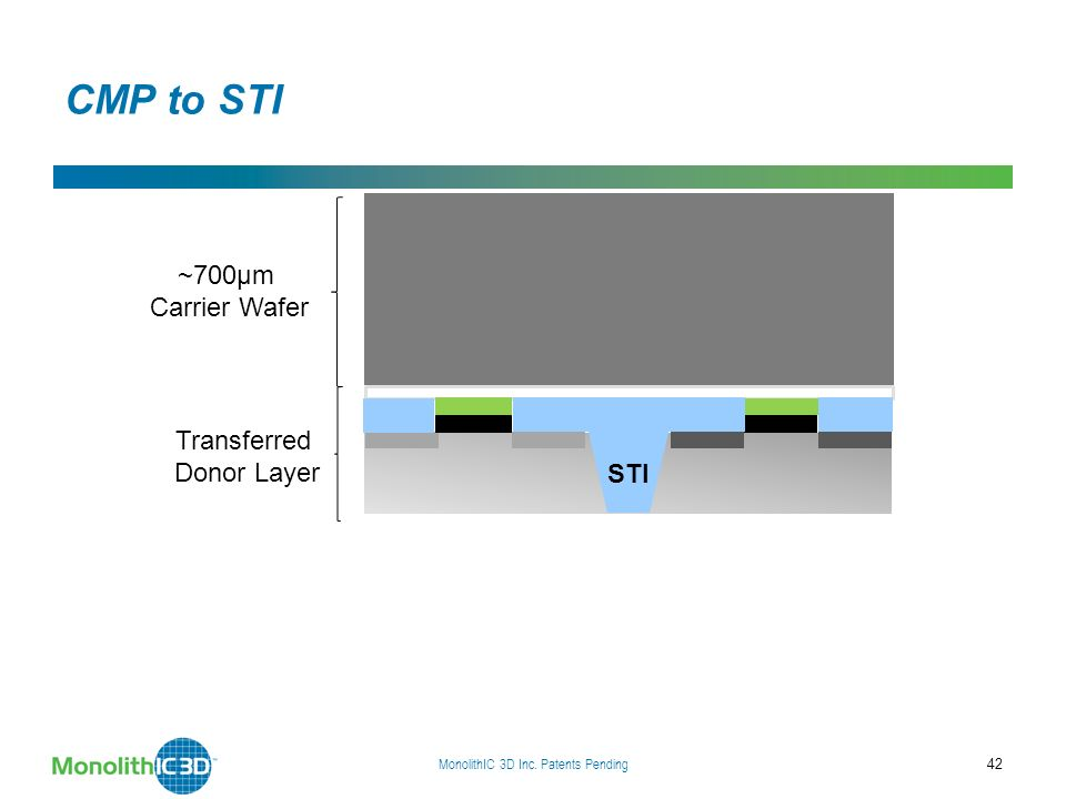 MonolithIC 3D Inc. Patents Pending 42 CMP to STI ~700µm Carrier Wafer STI Transferred Donor Layer