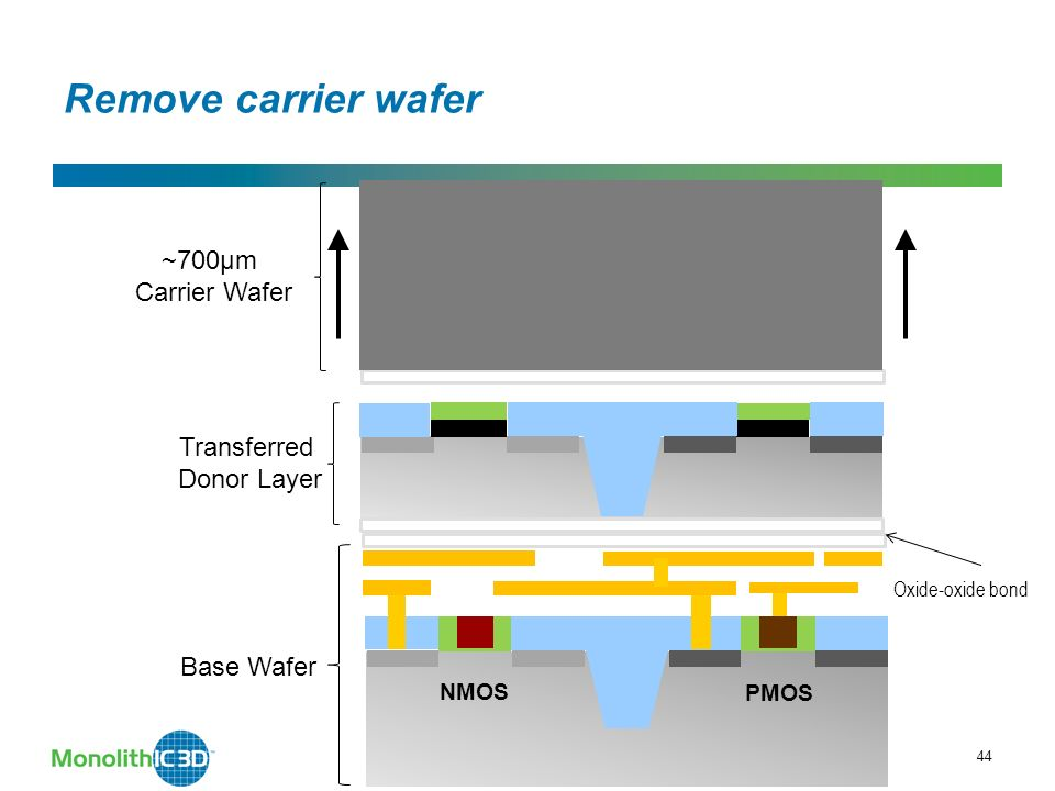 44 Remove carrier wafer Oxide-oxide bond ~700µm Carrier Wafer Transferred Donor Layer MonolithIC 3D Inc.
