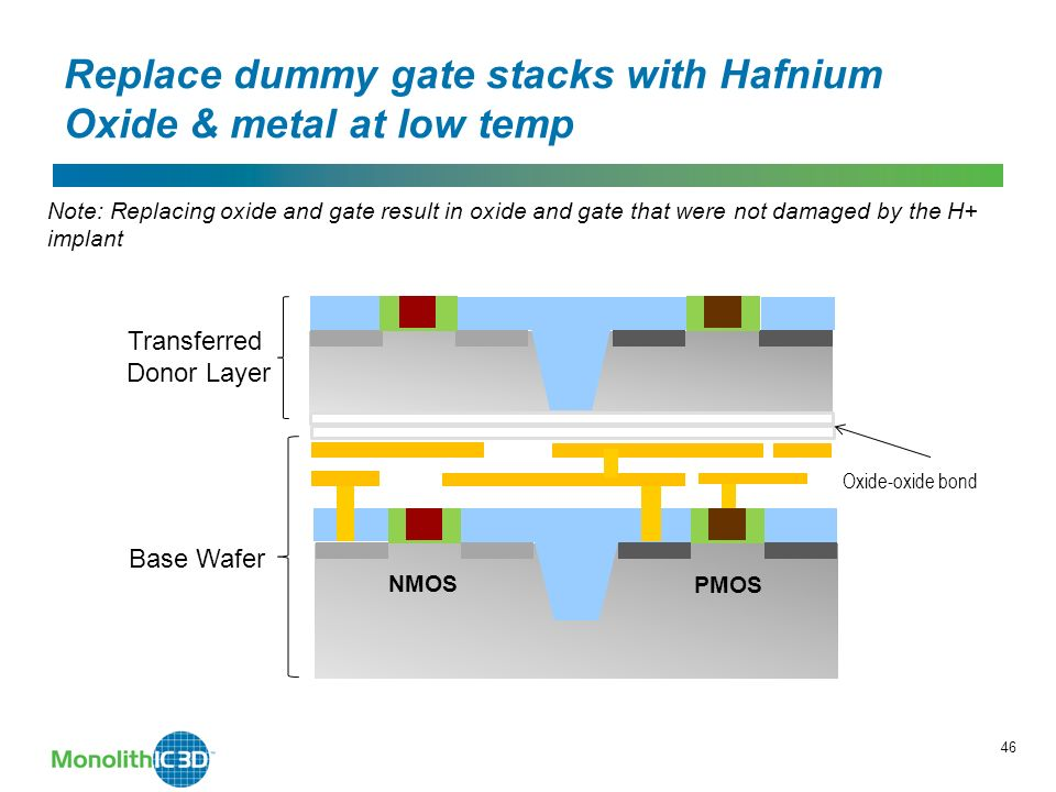 46 Replace dummy gate stacks with Hafnium Oxide & metal at low temp Oxide-oxide bond Transferred Donor Layer MonolithIC 3D Inc.