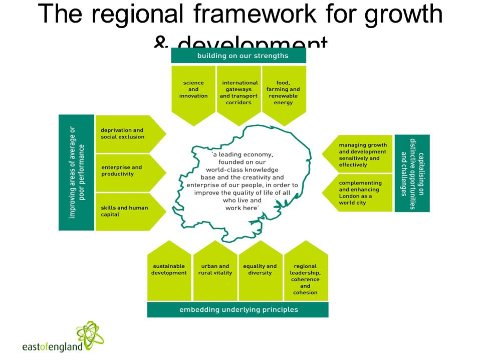 The regional framework for growth & development