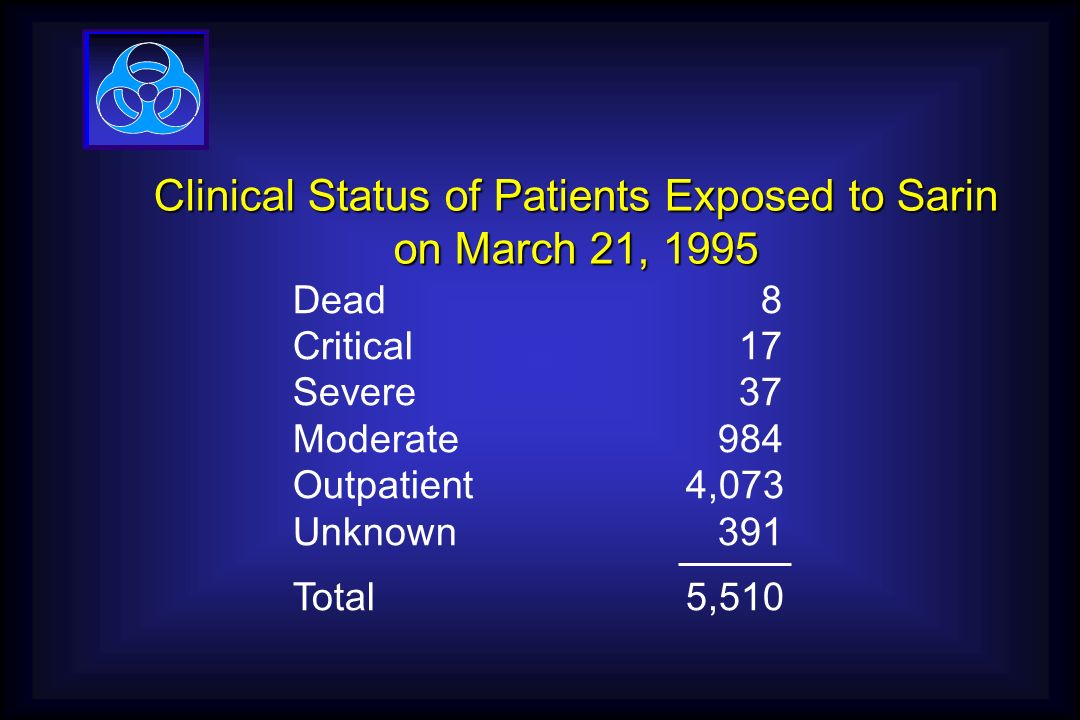 Clinical Status of Patients Exposed to Sarin on March 21, 1995 Dead 8 Critical 17 Severe 37 Moderate 984 Outpatient4,073 Unknown 391 Total5,510