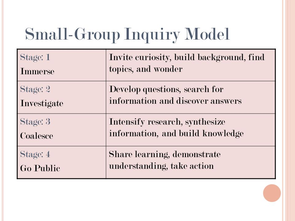 Small-Group Inquiry Model Stage: 1 Immerse Invite curiosity, build background, find topics, and wonder Stage: 2 Investigate Develop questions, search for information and discover answers Stage: 3 Coalesce Intensify research, synthesize information, and build knowledge Stage: 4 Go Public Share learning, demonstrate understanding, take action