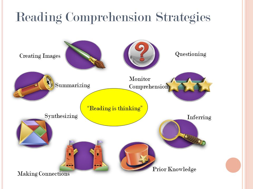 Reading Comprehension Strategies Reading is thinking Summarizing Creating Images Synthesizing Making Connections Prior Knowledge Inferring Monitor Comprehension Questioning