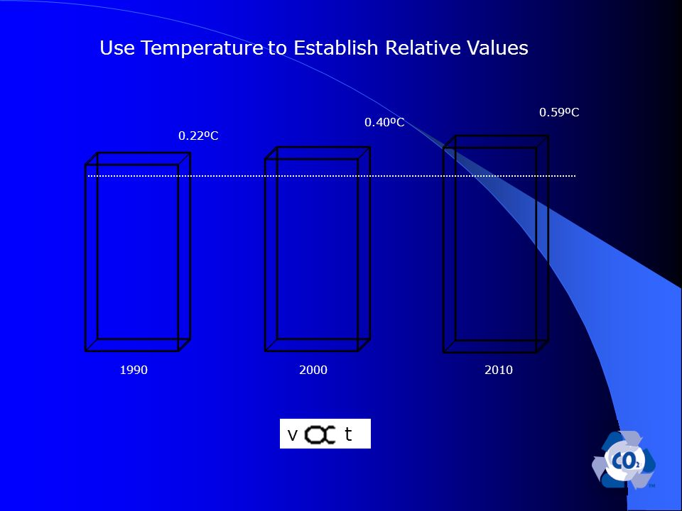 v t 199020002010 0.59ºC 0.22ºC 0.40ºC Use Temperature to Establish Relative Values