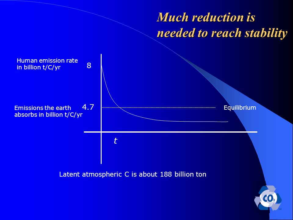 Much reduction is needed to reach stability 8 4.7 Human emission rate in billion t/C/yr t Equilibrium Latent atmospheric C is about 188 billion ton Emissions the earth absorbs in billion t/C/yr