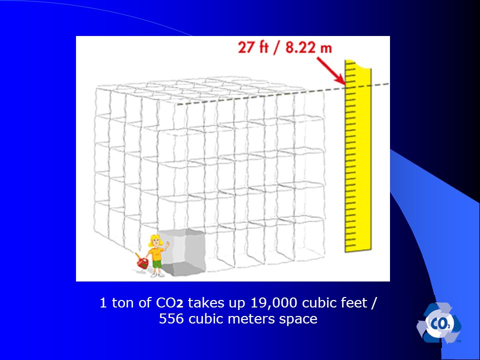 1 ton of CO 2 takes up 19,000 cubic feet / 556 cubic meters space