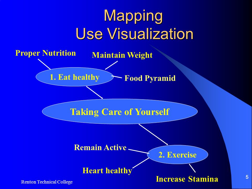 Renton Technical College 5 Mapping Use Visualization Taking Care of Yourself 1.