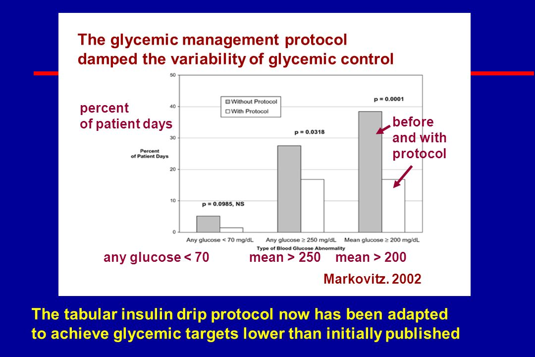 The tabular insulin drip protocol now has been adapted to achieve glycemic targets lower than initially published The glycemic management protocol damped the variability of glycemic control Markovitz.