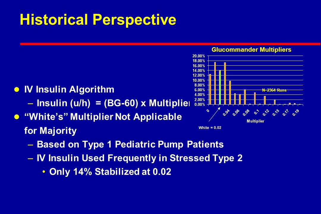Historical Perspective l IV Insulin Algorithm –Insulin (u/h) = (BG-60) x Multiplier l Whites Multiplier Not Applicable for Majority –Based on Type 1 Pediatric Pump Patients –IV Insulin Used Frequently in Stressed Type 2 Only 14% Stabilized at 0.02 Glucommander Multipliers N=2364 Runs White = 0.02