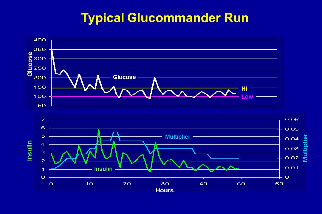 Hours Glucose Multiplier Insulin Glucose Typical Glucommander Run Hi Low