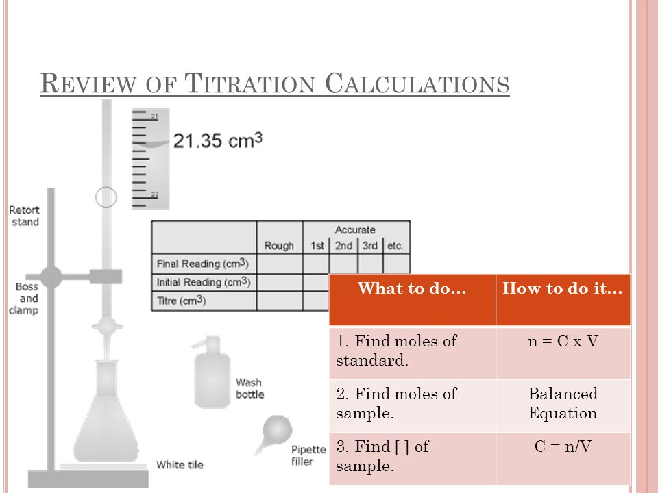 R EVIEW OF T ITRATION C ALCULATIONS What to do…How to do it… 1.