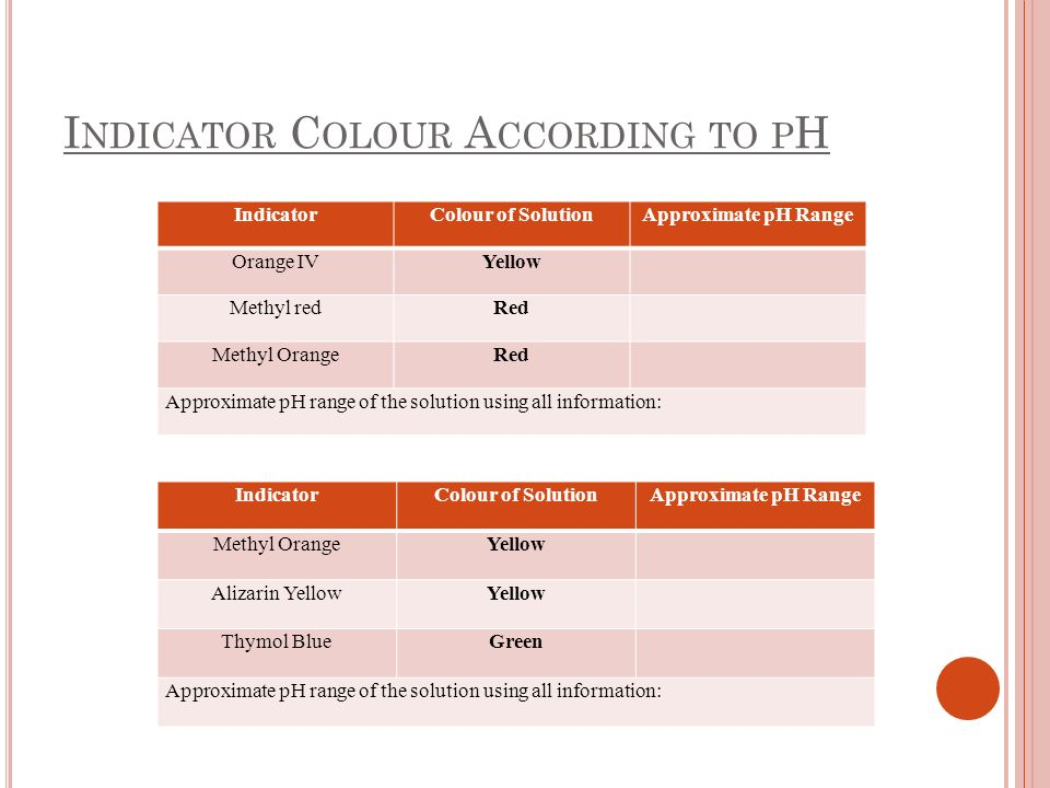 I NDICATOR C OLOUR A CCORDING TO P H IndicatorColour of SolutionApproximate pH Range Orange IVYellow Methyl redRed Methyl OrangeRed Approximate pH range of the solution using all information: IndicatorColour of SolutionApproximate pH Range Methyl OrangeYellow Alizarin YellowYellow Thymol BlueGreen Approximate pH range of the solution using all information: