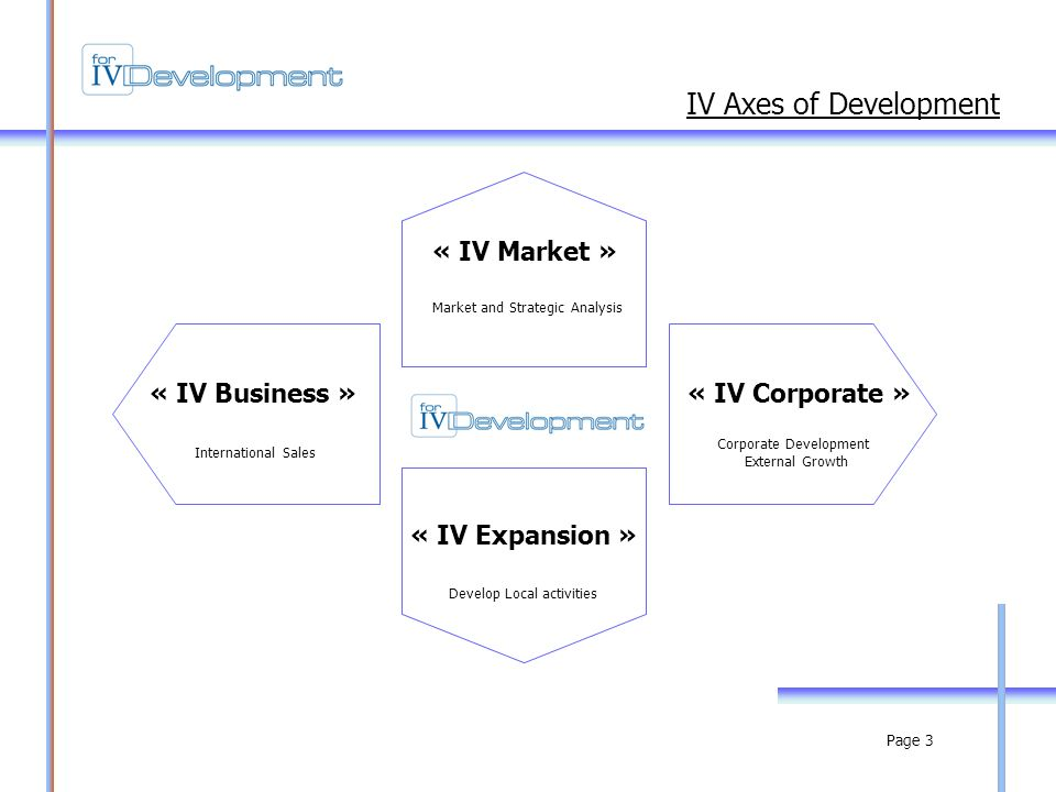 Page 3 « IV Market » « IV Corporate »« IV Business » « IV Expansion » Market and Strategic Analysis International Sales Develop Local activities Corporate Development External Growth IV Axes of Development