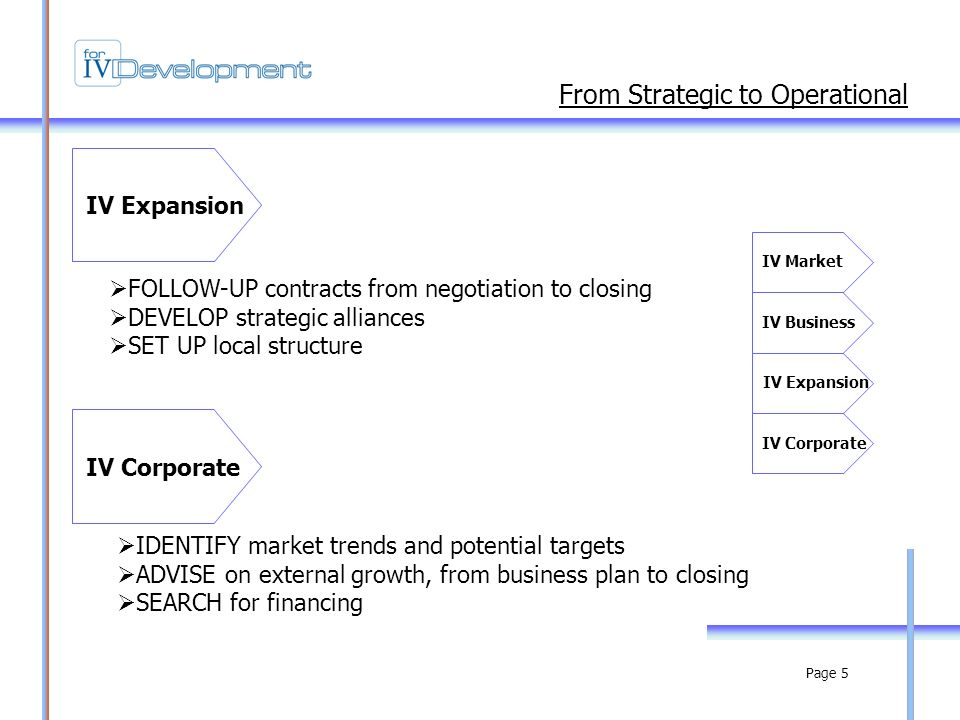 Page 5 FOLLOW-UP contracts from negotiation to closing DEVELOP strategic alliances SET UP local structure IV Expansion From Strategic to Operational IV Corporate IDENTIFY market trends and potential targets ADVISE on external growth, from business plan to closing SEARCH for financing IV Business IV Expansion IV Corporate IV Market