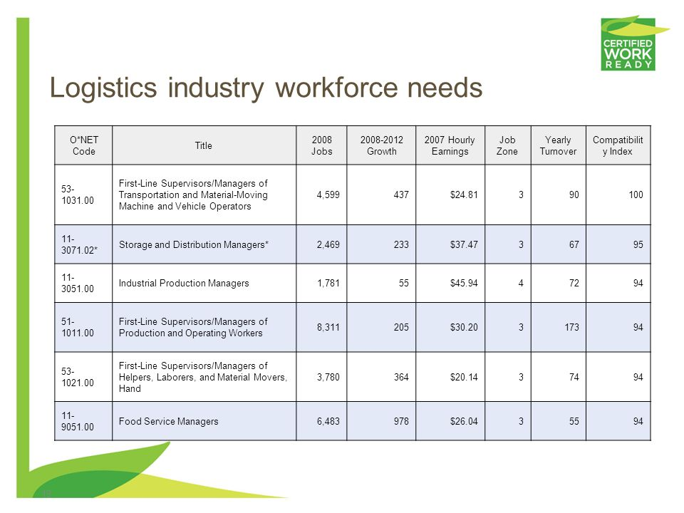 18 Logistics industry workforce needs Transition Into Occupation Summary Target Occupation O*NET Occupation First-Line Supervisors/Managers of Transportation and Material-Moving Machine and Vehicle Operators Directly supervise and coordinate activities of transportation and material-moving machine and vehicle operators and helpers.