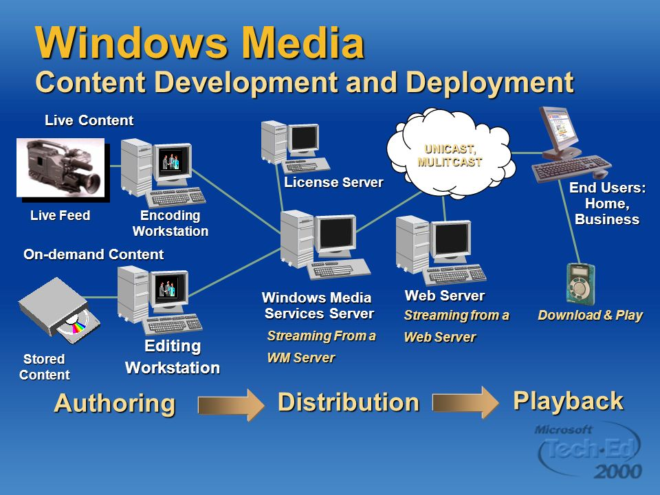 Live Feed EncodingWorkstation Windows Media Services Server End Users: Home, Business UNICAST, MULITCAST Stored Content EditingWorkstation Live Content On-demand Content Authoring Distribution Playback Web Server Windows Media Content Development and Deployment License Server Streaming from a Web Server Streaming From a WM Server Download & Play
