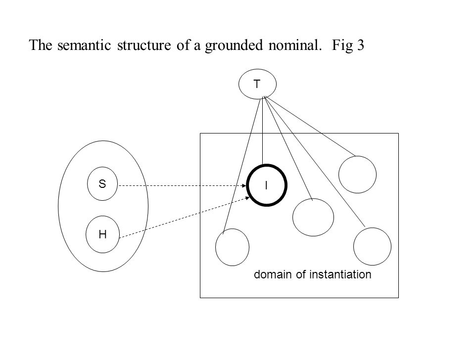 The semantic structure of a grounded nominal. Fig 3 T I domain of instantiation S H