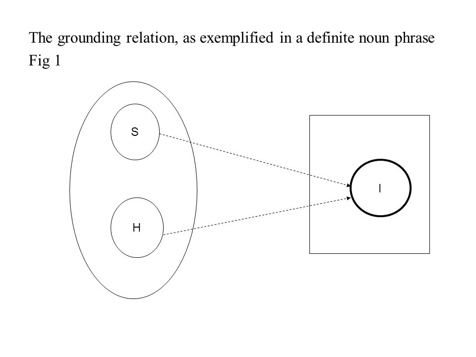 The grounding relation, as exemplified in a definite noun phrase Fig 1 S H I