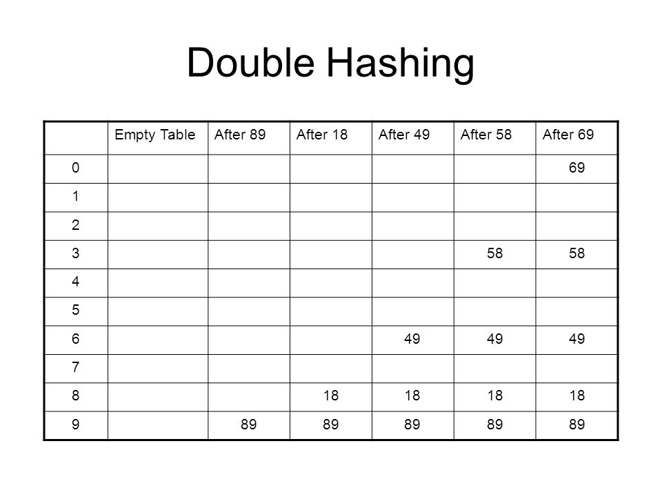 Double Hashing Empty TableAfter 89After 18After 49After 58After