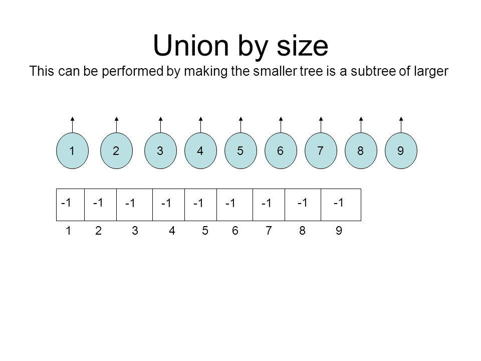 Union by size This can be performed by making the smaller tree is a subtree of larger