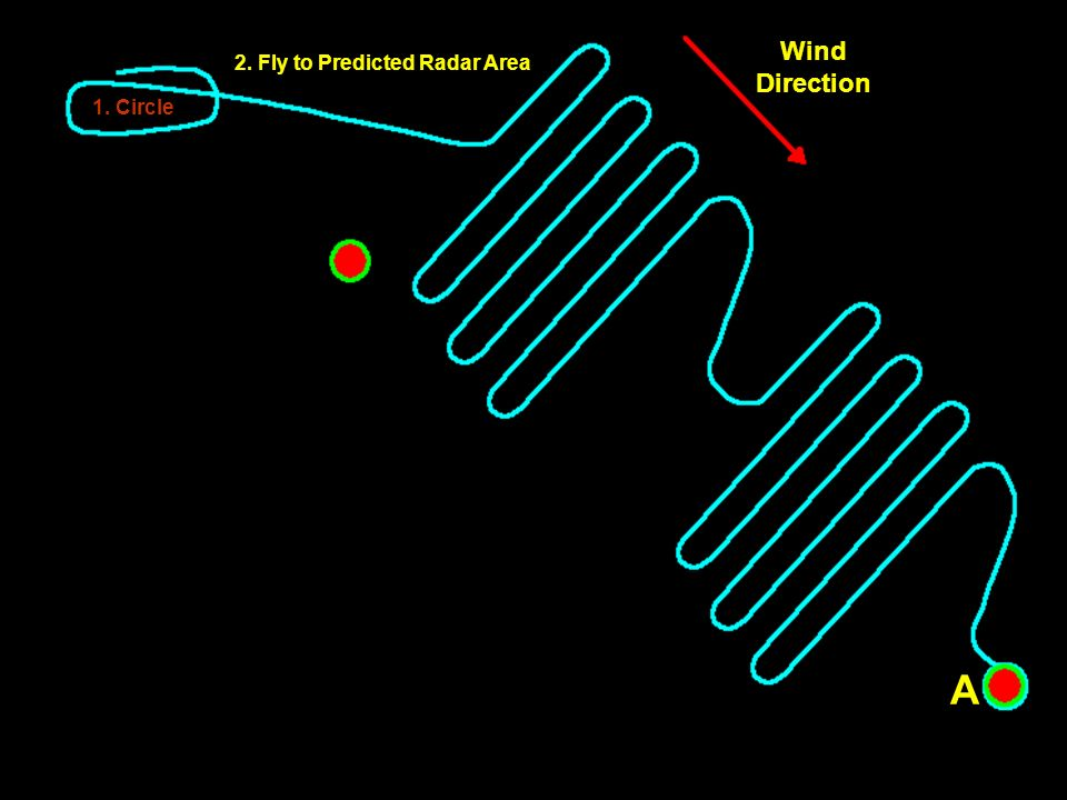 1. Circle Wind Direction A A