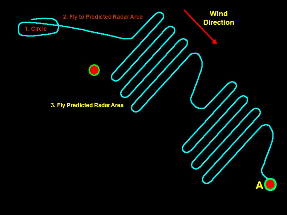 1. Circle 2. Fly to Predicted Radar Area Wind Direction A A