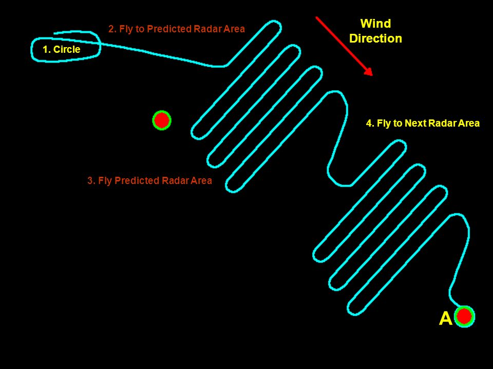 1. Circle 2. Fly to Predicted Radar Area 3. Fly Predicted Radar Area Wind Direction A A