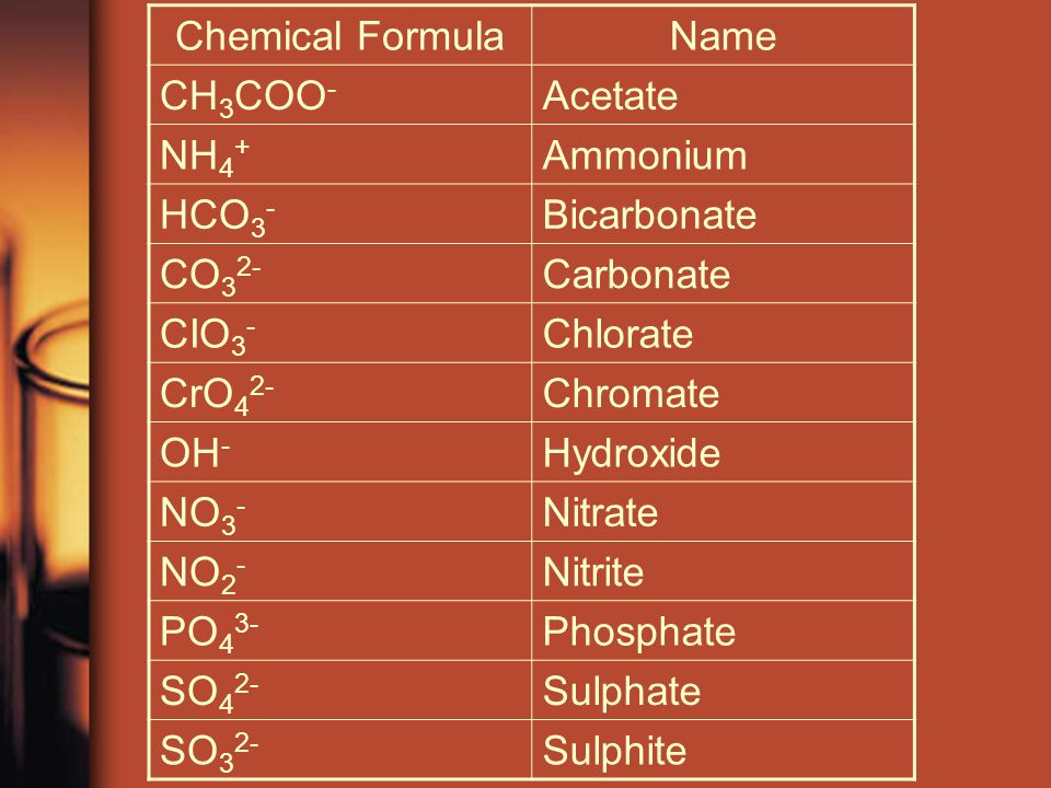 Chemical FormulaName CH 3 COO - Acetate NH 4 + Ammonium HCO 3 - Bicarbonate CO 3 2- Carbonate CIO 3 - Chlorate CrO 4 2- Chromate OH - Hydroxide NO 3 - Nitrate NO 2 - Nitrite PO 4 3- Phosphate SO 4 2- Sulphate SO 3 2- Sulphite