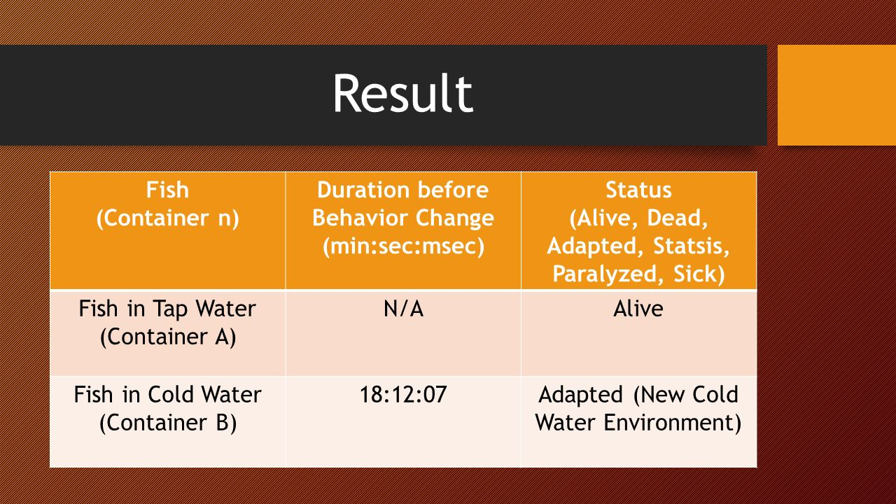 Result Fish (Container n) Duration before Behavior Change (min:sec:msec) Status (Alive, Dead, Adapted, Statsis, Paralyzed, Sick) Fish in Tap Water (Container A) N/AAlive Fish in Cold Water (Container B) 18:12:07Adapted (New Cold Water Environment)