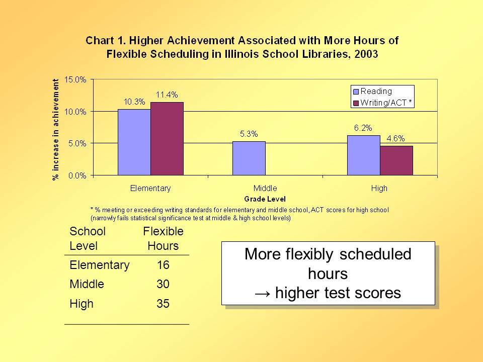 School Level Flexible Hours Elementary16 Middle30 High35 More flexibly scheduled hours higher test scores More flexibly scheduled hours higher test scores