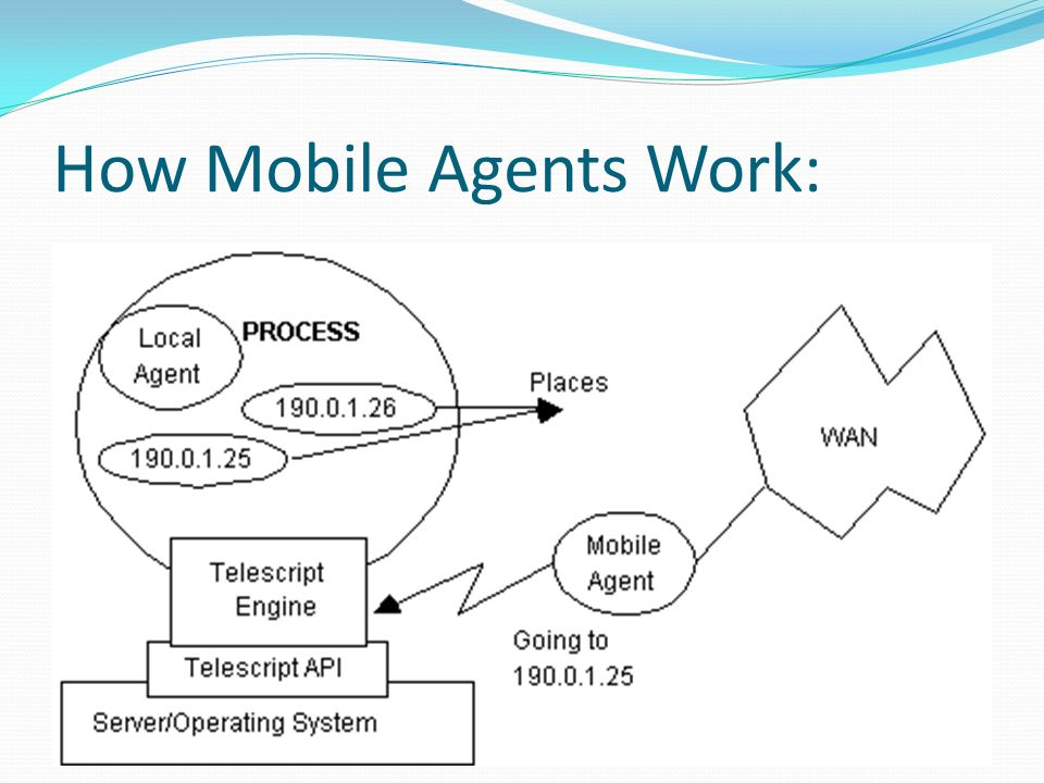 How Mobile Agents Work: