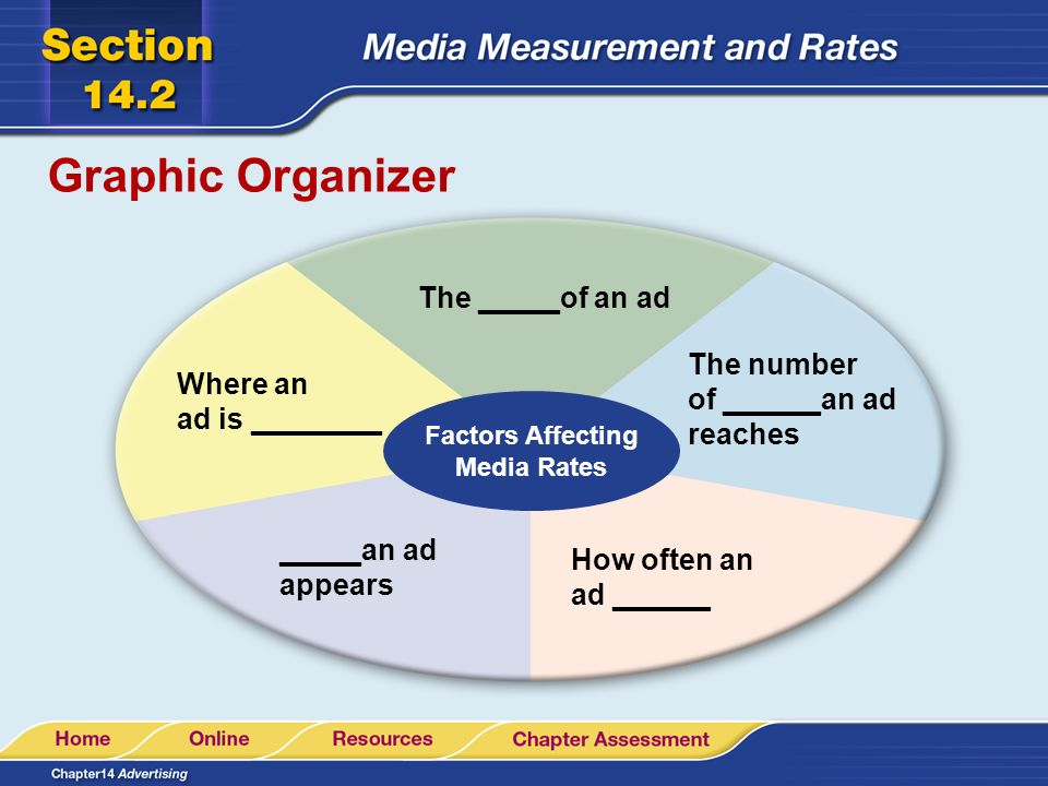 Graphic Organizer Factors Affecting Media Rates The _____of an ad The number of ______an ad reaches How often an ad ______ _____an ad appears Where an ad is ________