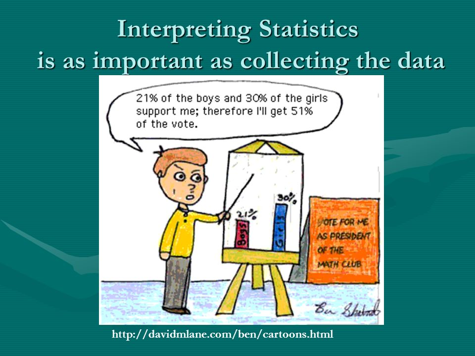 Interpreting Statistics is as important as collecting the data