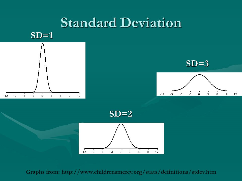Standard Deviation SD=1 Graphs from:   SD=2 SD=3